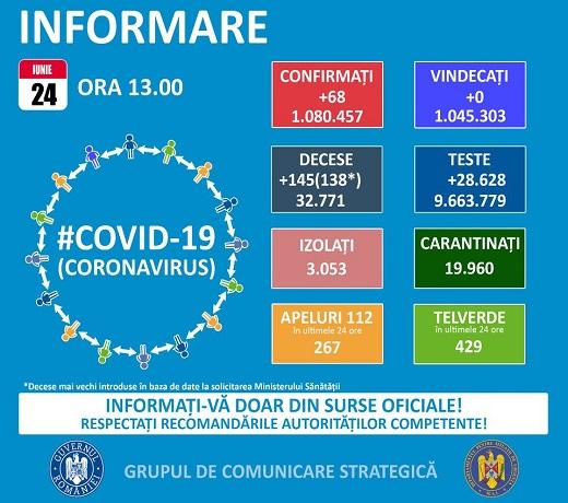 Covid 24 iunie 520x460 px